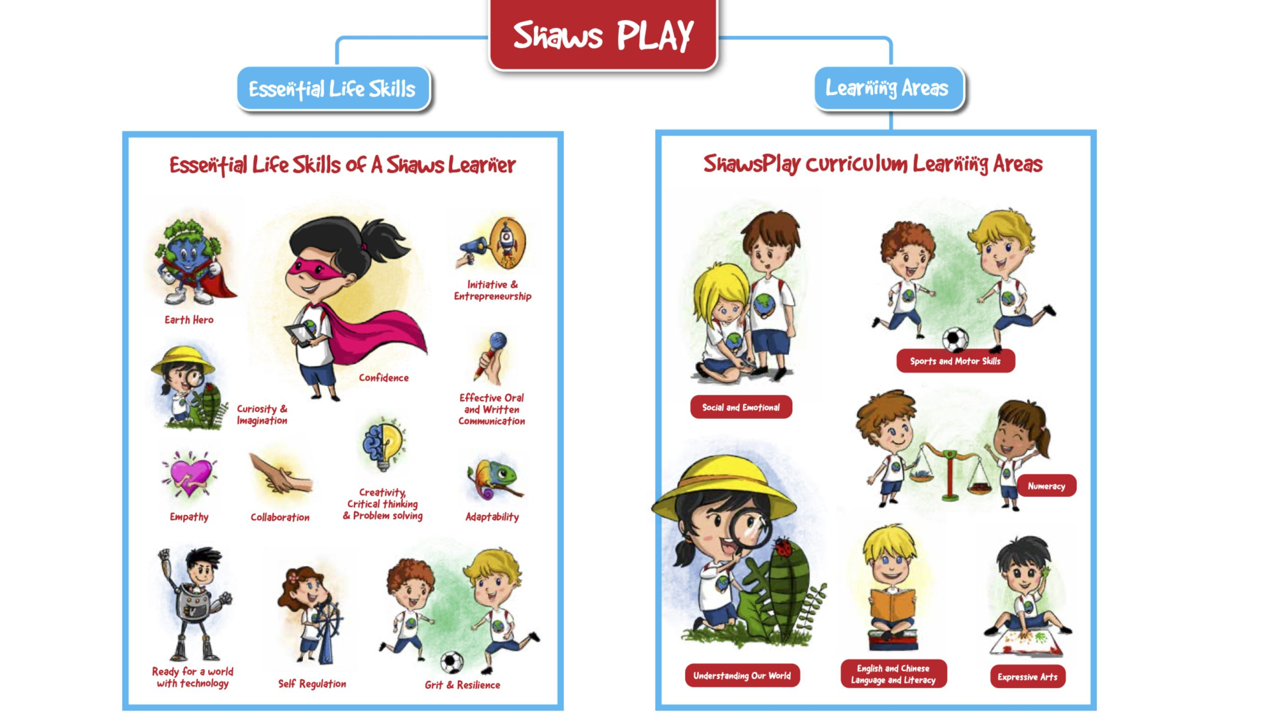 Shaws Play - Essential Life Skills and Learning Areas