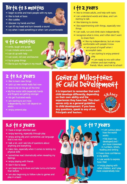 child development milestones chart